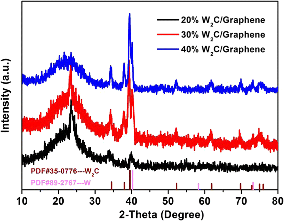 W2C/porous graphene nanocomposite as an efficient non-noble