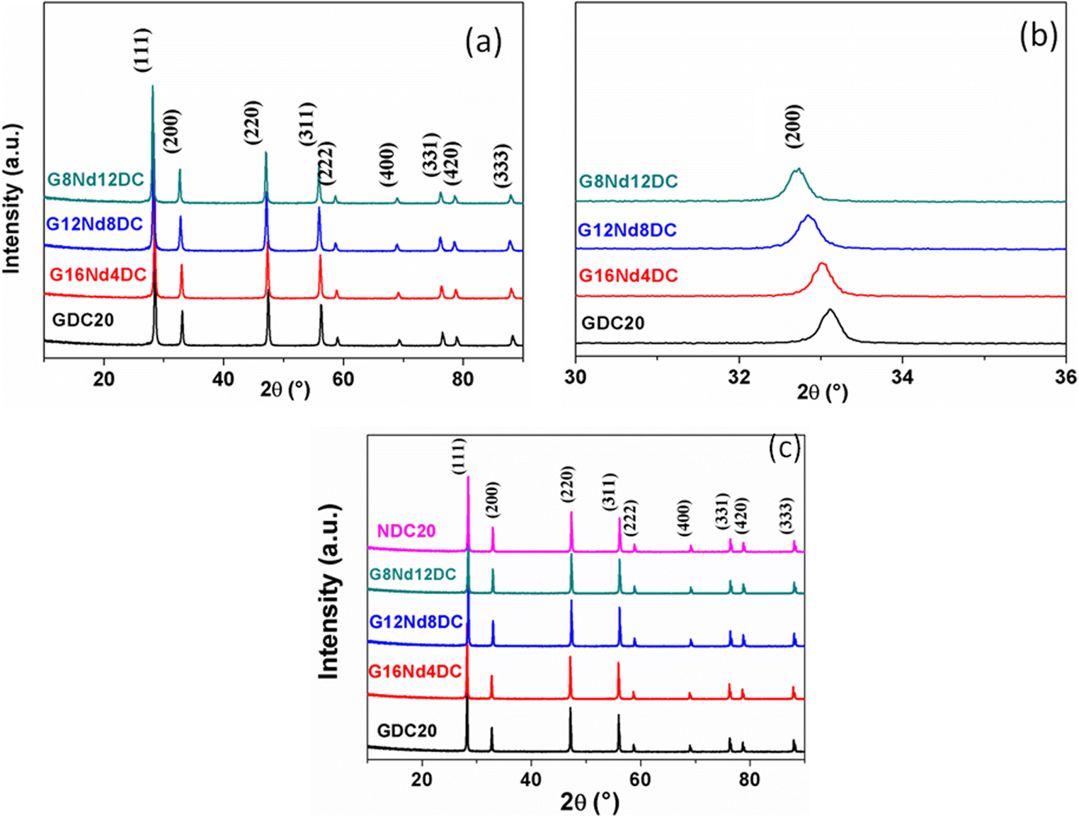 Conductivity properties of lanthanide-co-doped ceria-based solid