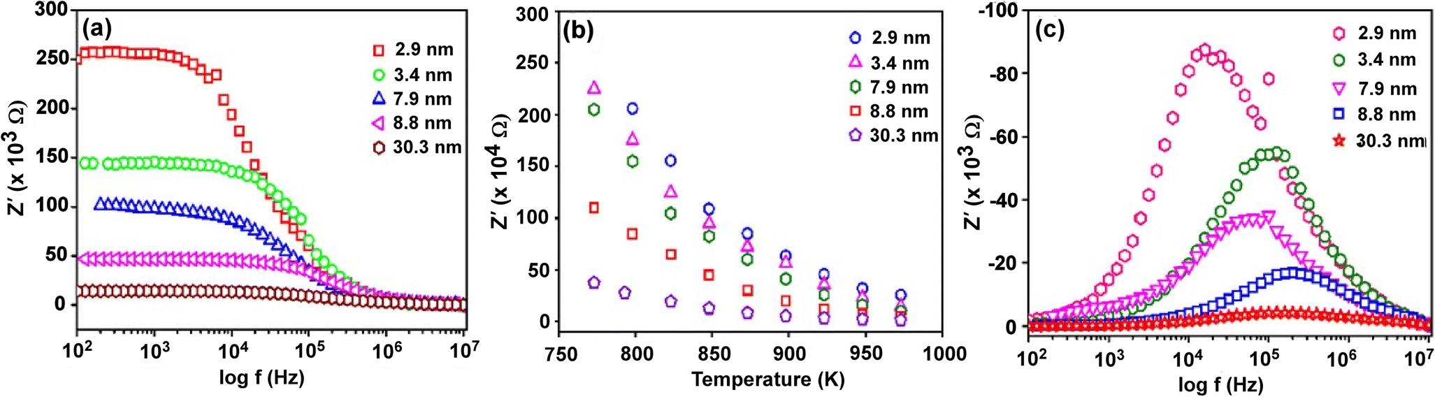 Tuning electrical properties of nanocrystalline Y2Zr2O7