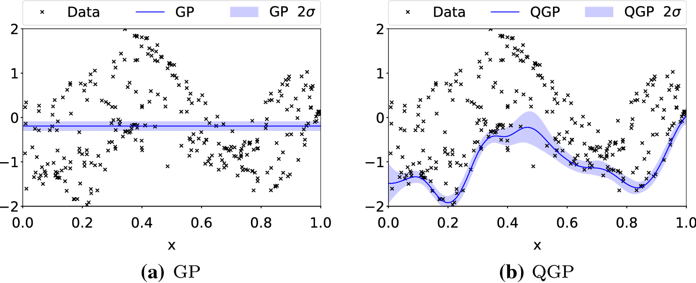 High-dimensional Bayesian optimization with projections