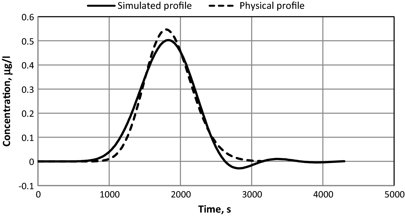 Assessment of some numerical methods for estimating the parameters