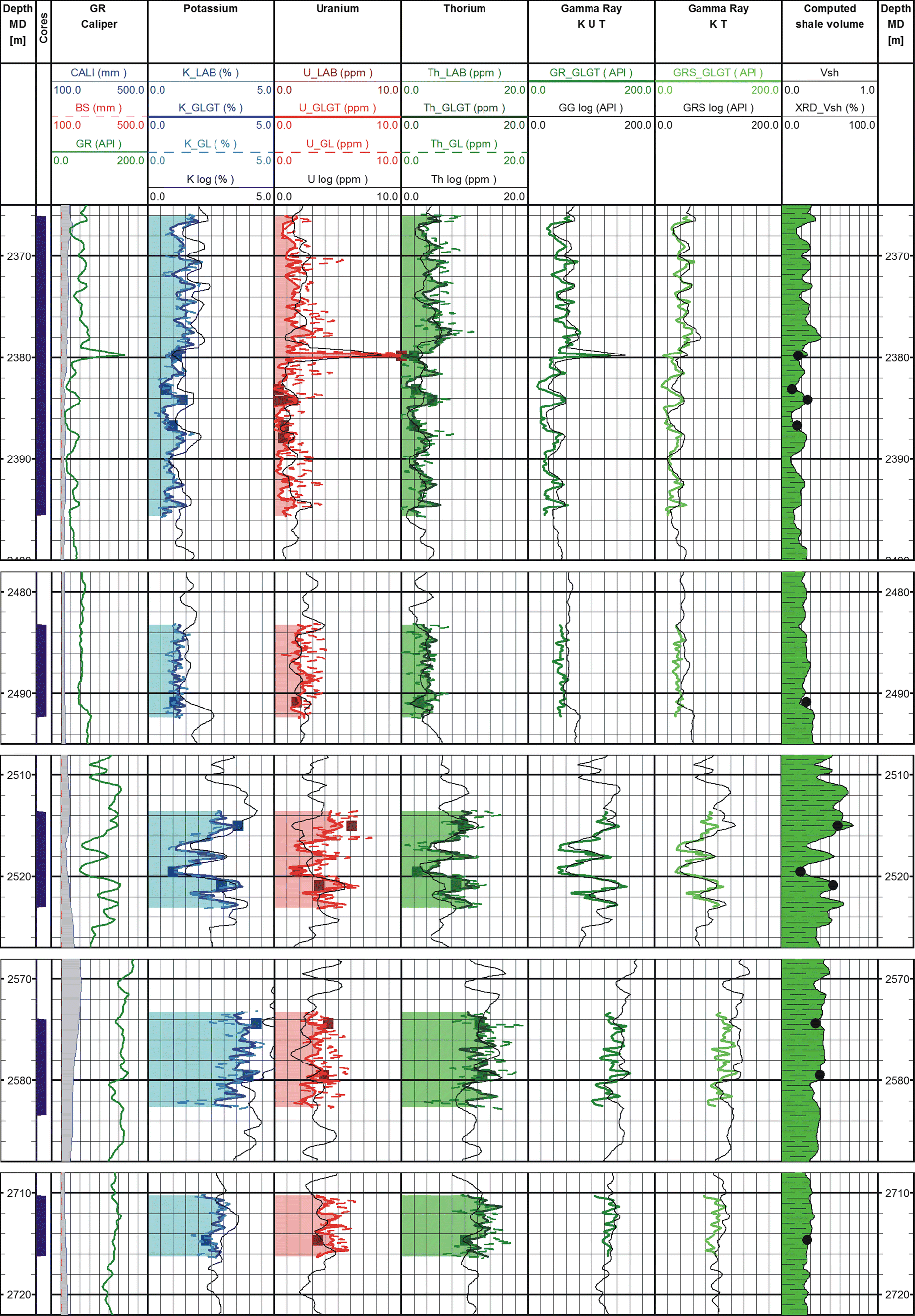 Archival gamma ray logs standardization by nondestructive