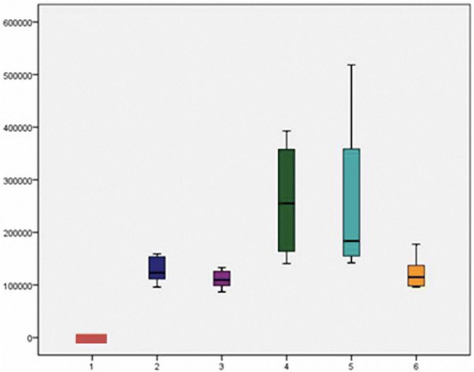 Changes in tissue gadolinium biodistribution measured in an