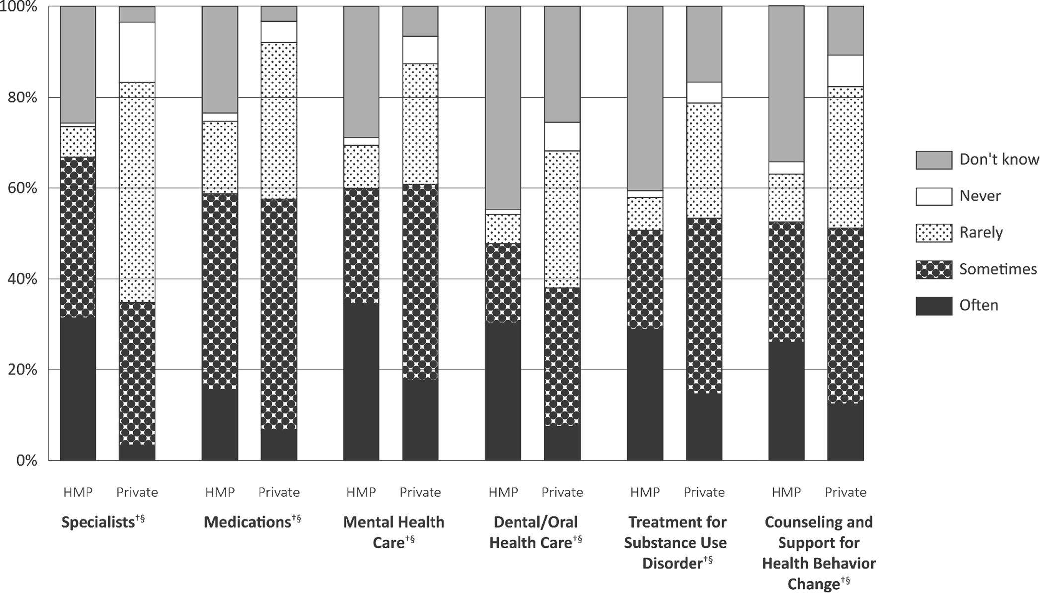 Primary Care Clinicians' Views About the Impact of Medicaid