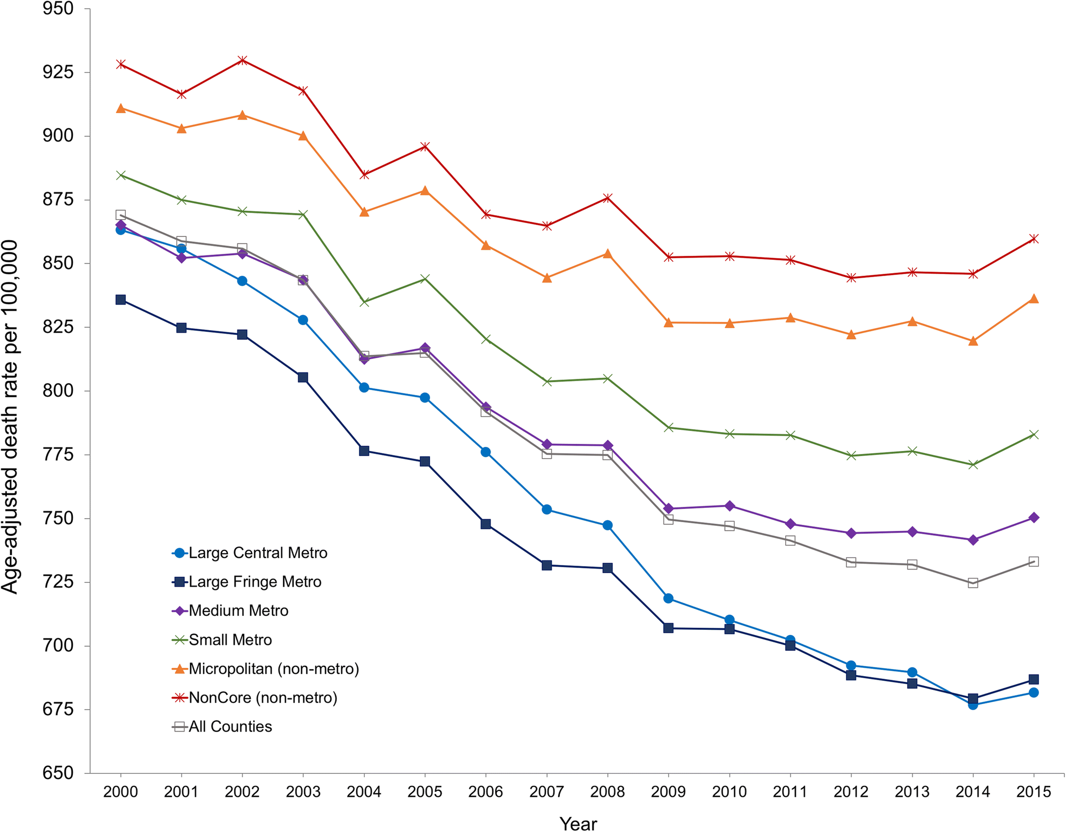 Independent Relationship of Changes in Death Rates with