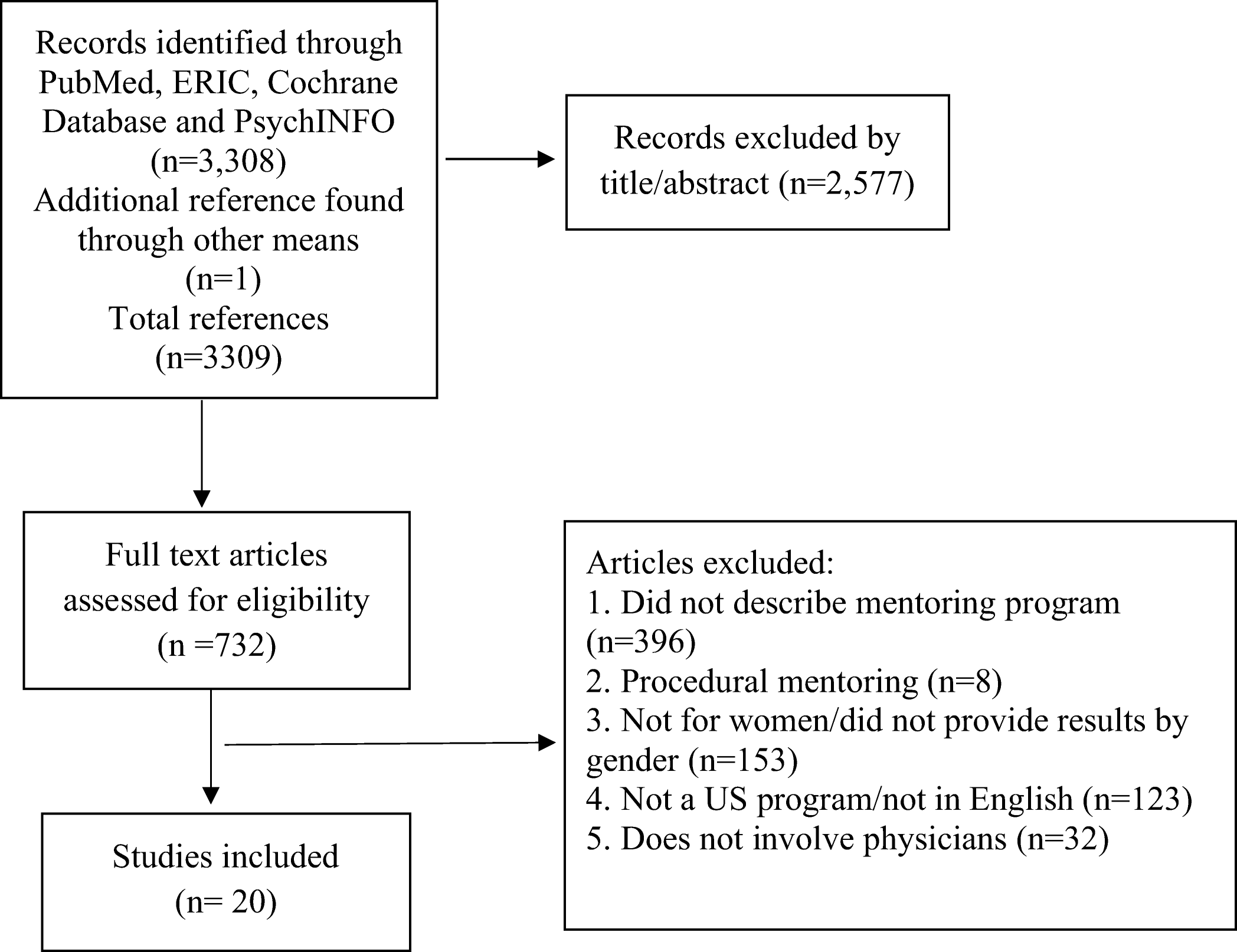 Mentorship of Women in Academic Medicine: a Systematic