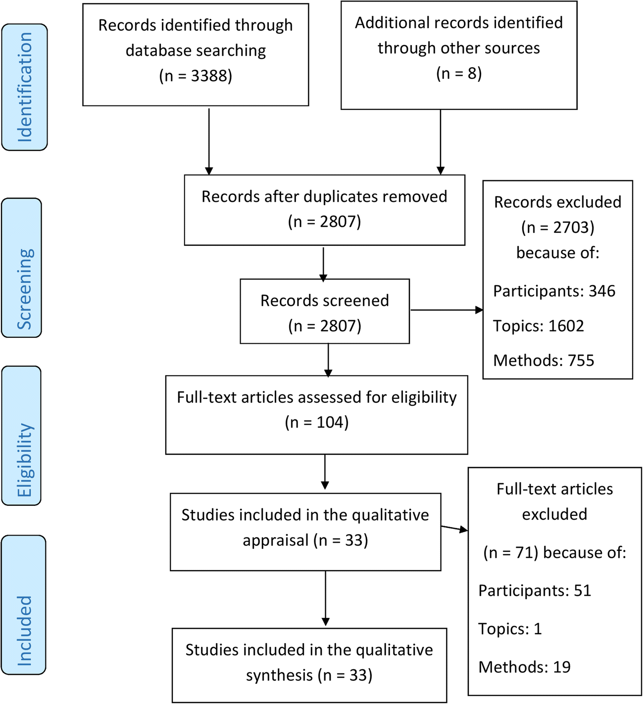 Physicians' Perspectives About Burnout: a Systematic Review