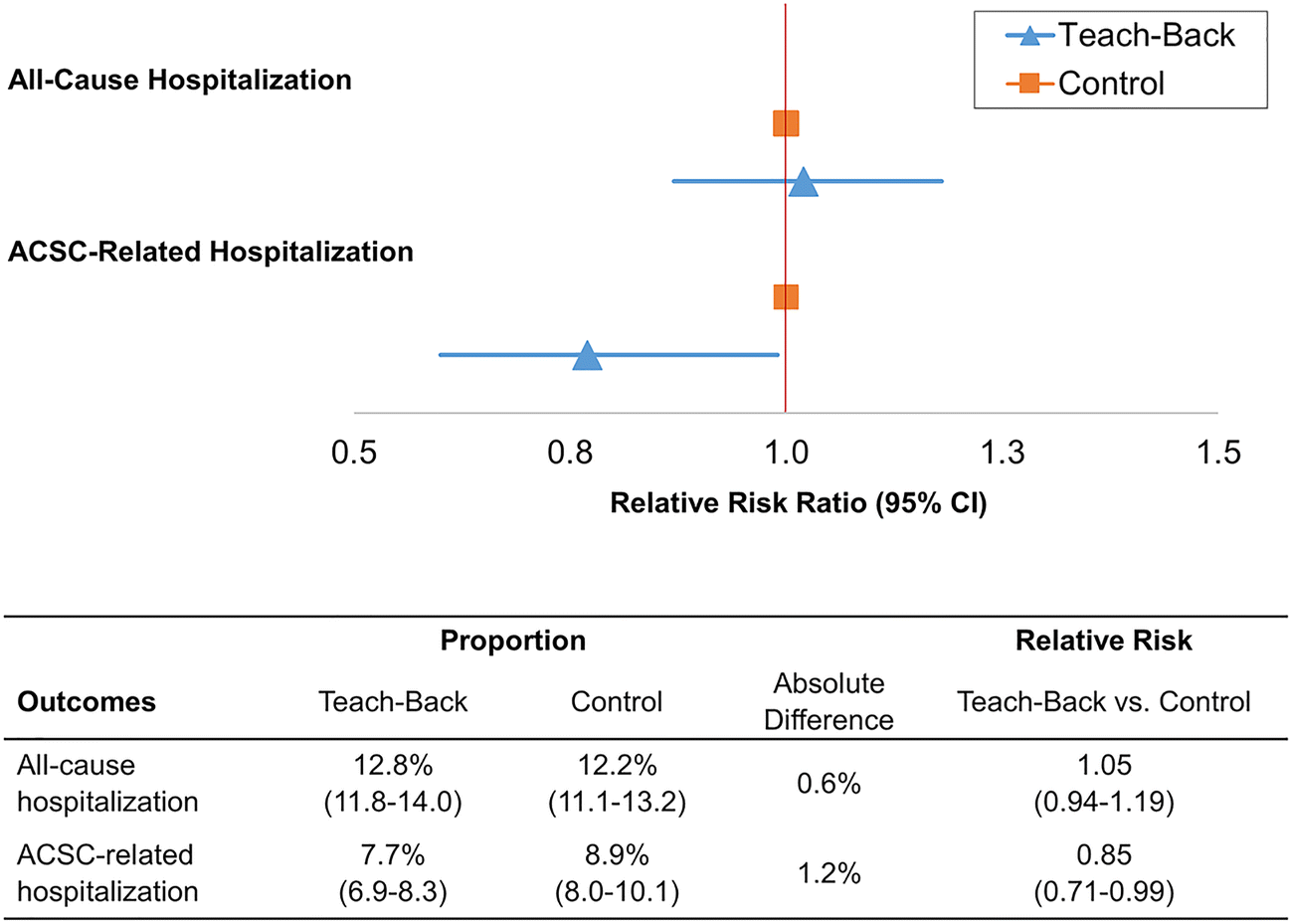 Teach-Back Experience and Hospitalization Risk Among Patients with