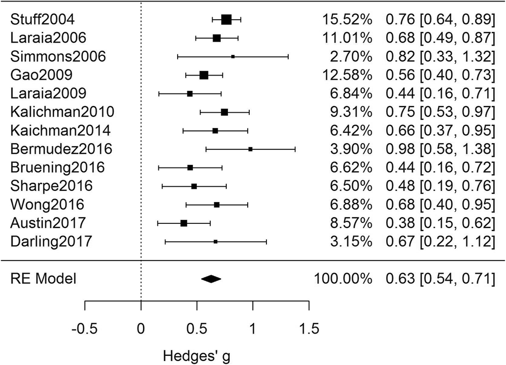 A Systematic Review and Meta-analysis of Depression, Anxiety