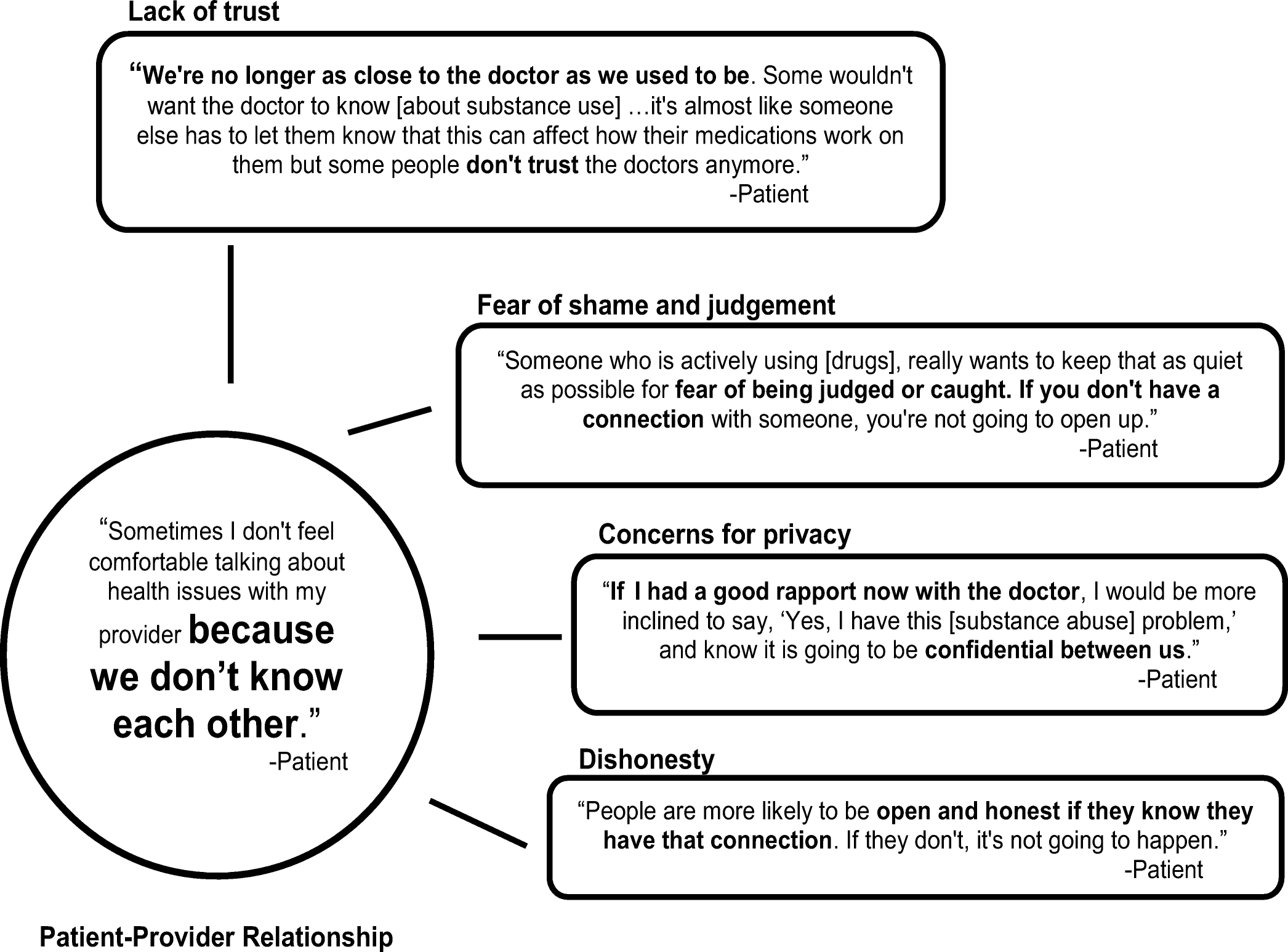 Screening for Substance Use in Rural Primary Care: a