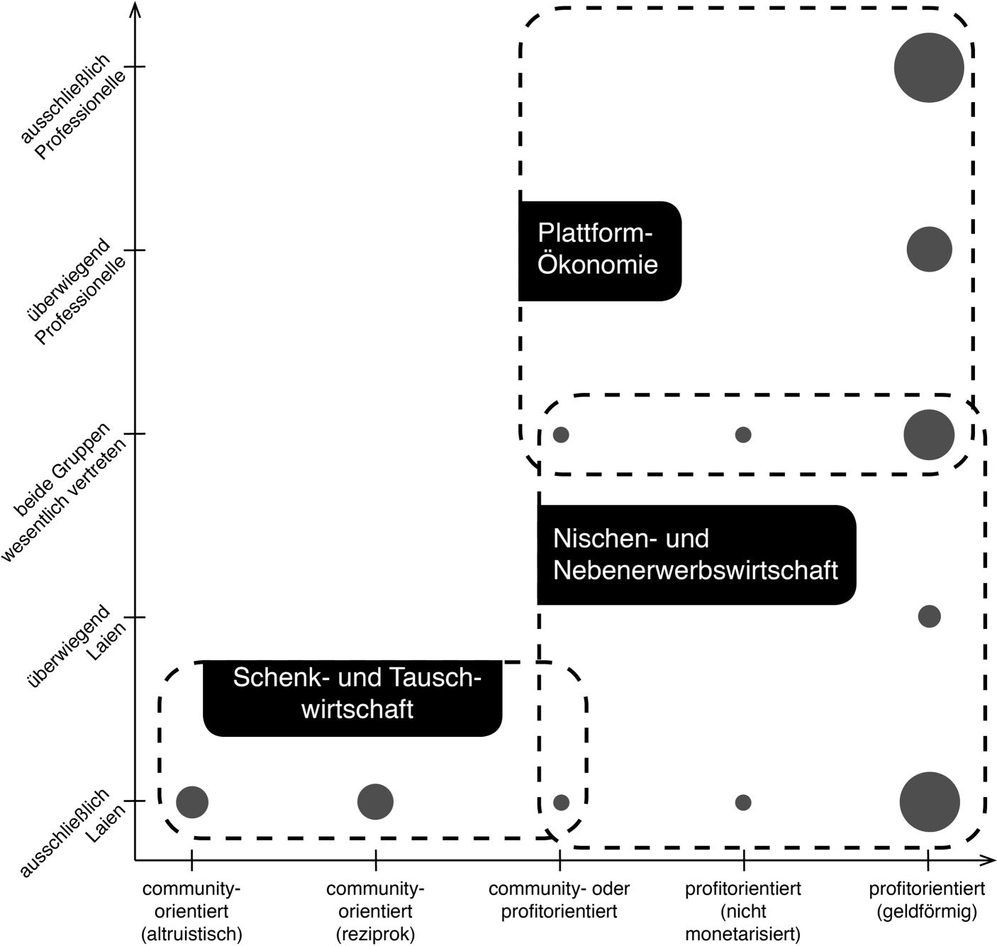Varieties of Sharing. Handlungsorientierungen, Strukturen und ...