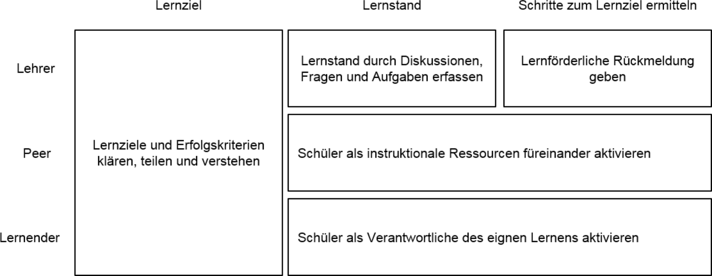 Stichwort – Formatives Assessment | SpringerLink