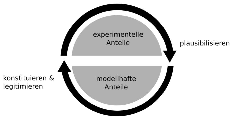 Die materielle Modellierung von schulischem Wissen ...