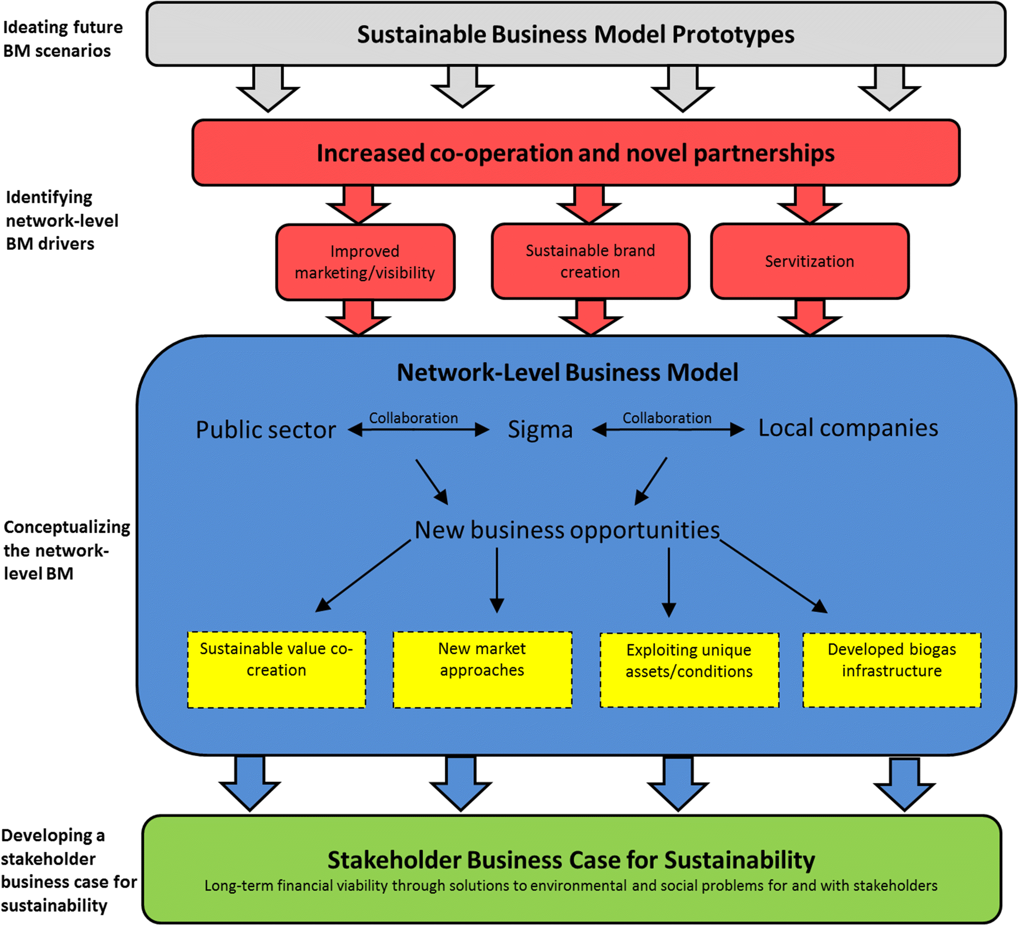 Business modelling in farm-based biogas production: towards network