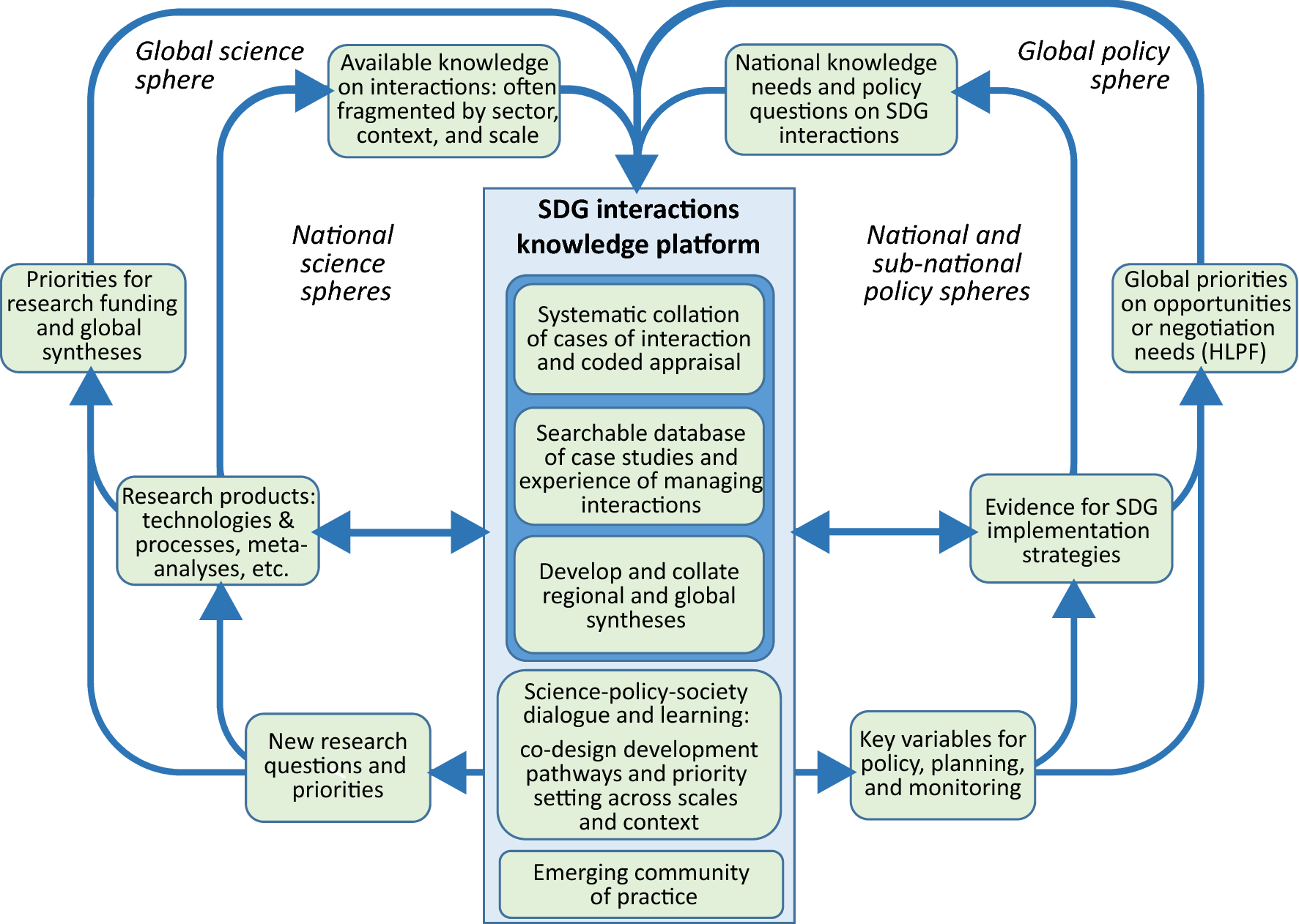 Mapping interactions between the sustainable development