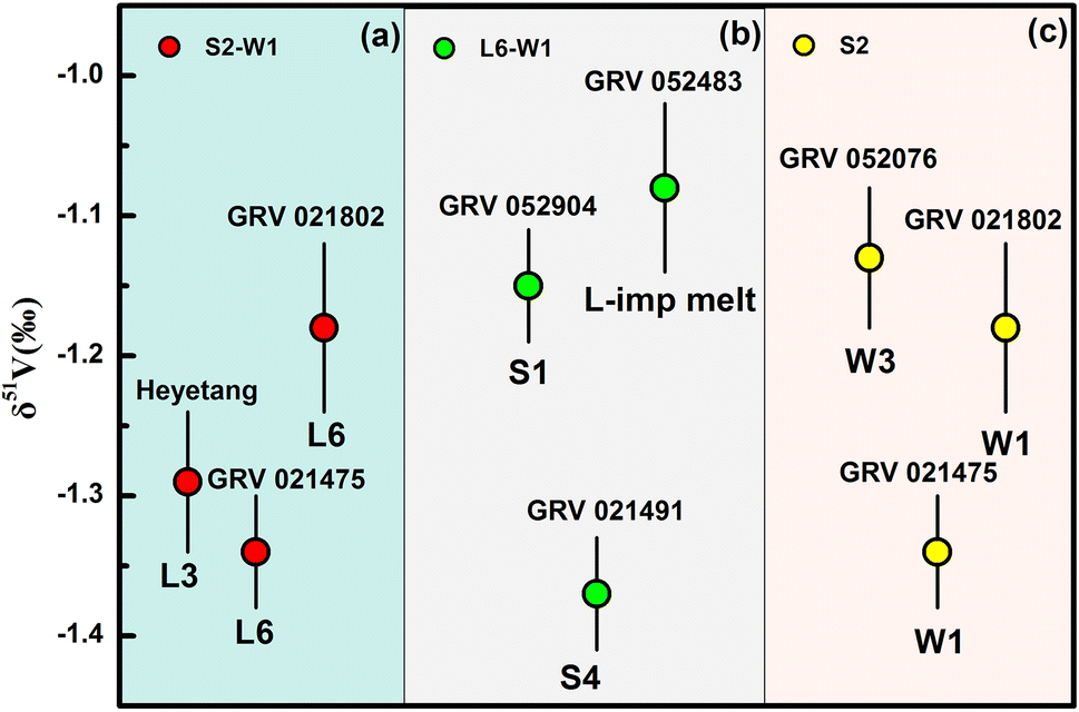 The vanadium isotopic composition of L ordinary chondrites