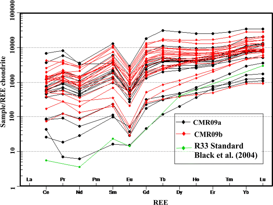 Zircon chemistry and new laser ablation U–Pb ages for uraniferous