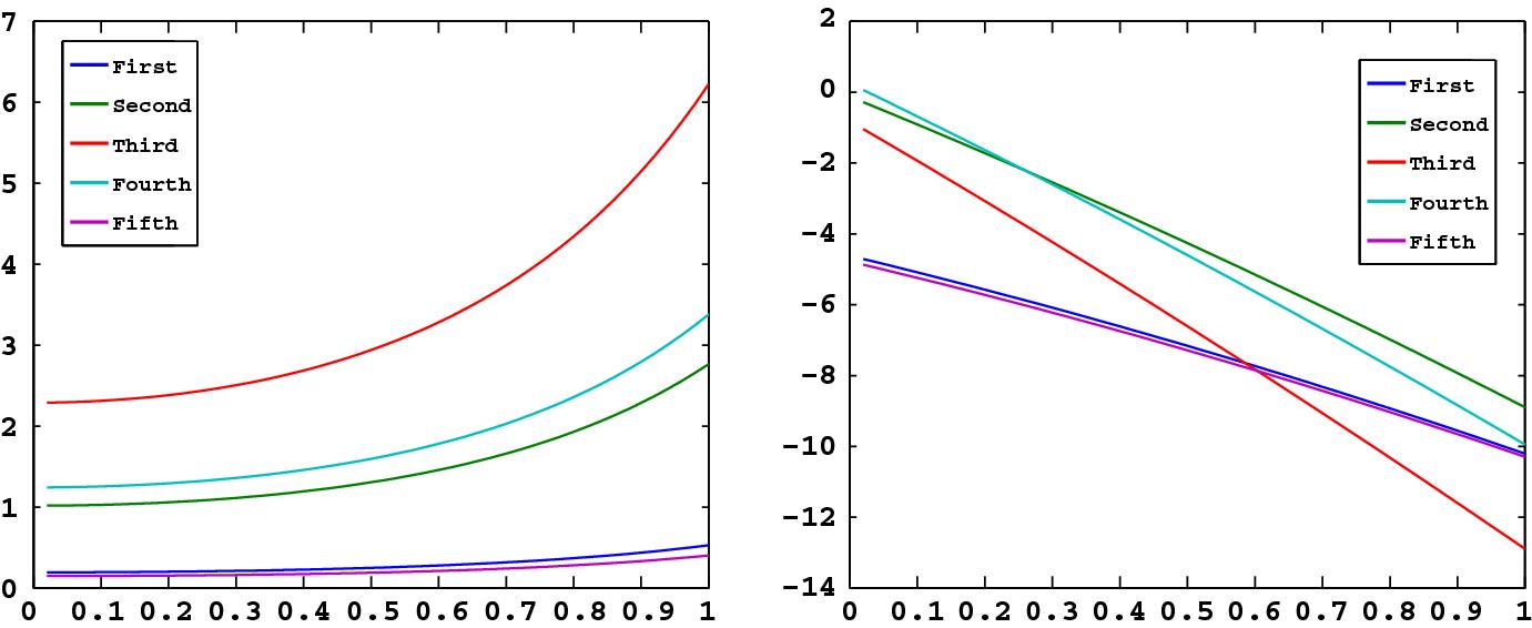 A Kendall correlation coefficient between functional data