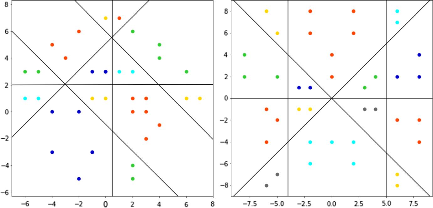 Optimal arrangements of hyperplanes for SVM-based multiclass