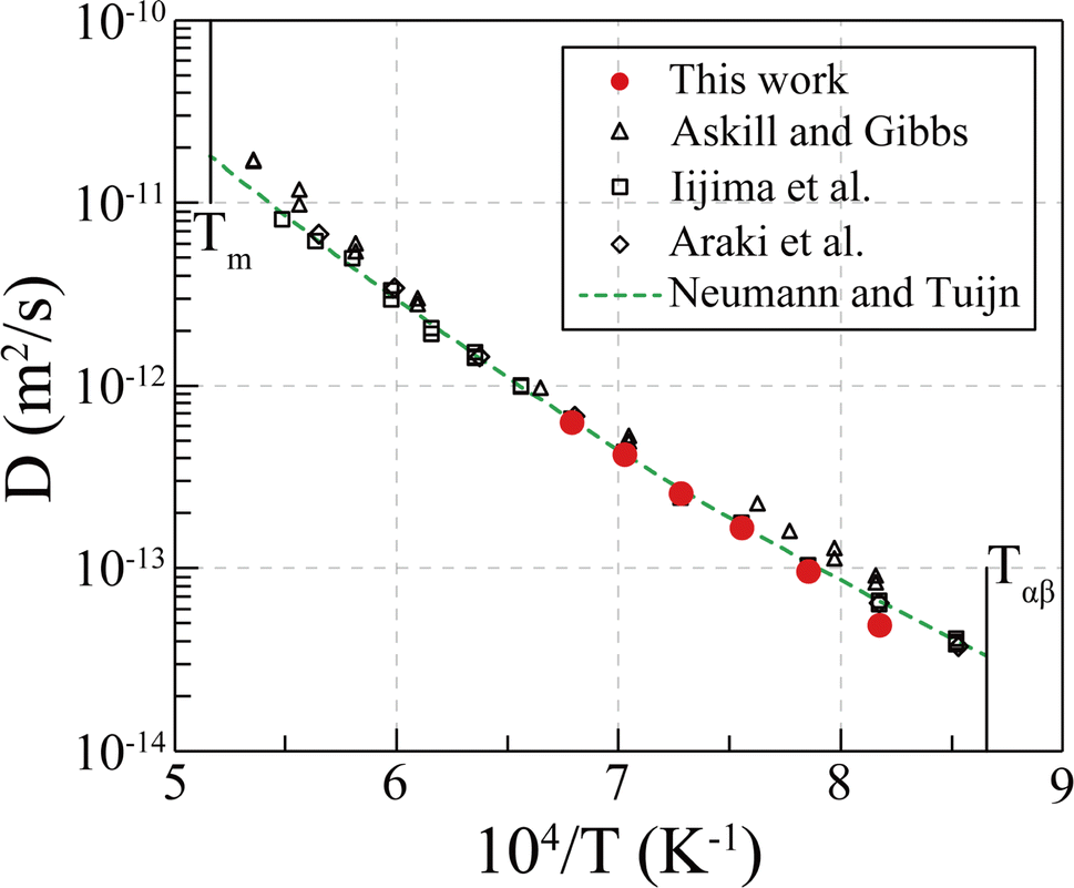 Measurement of Diffusion Coefficients in the bcc Phase of the Ti-Sn
