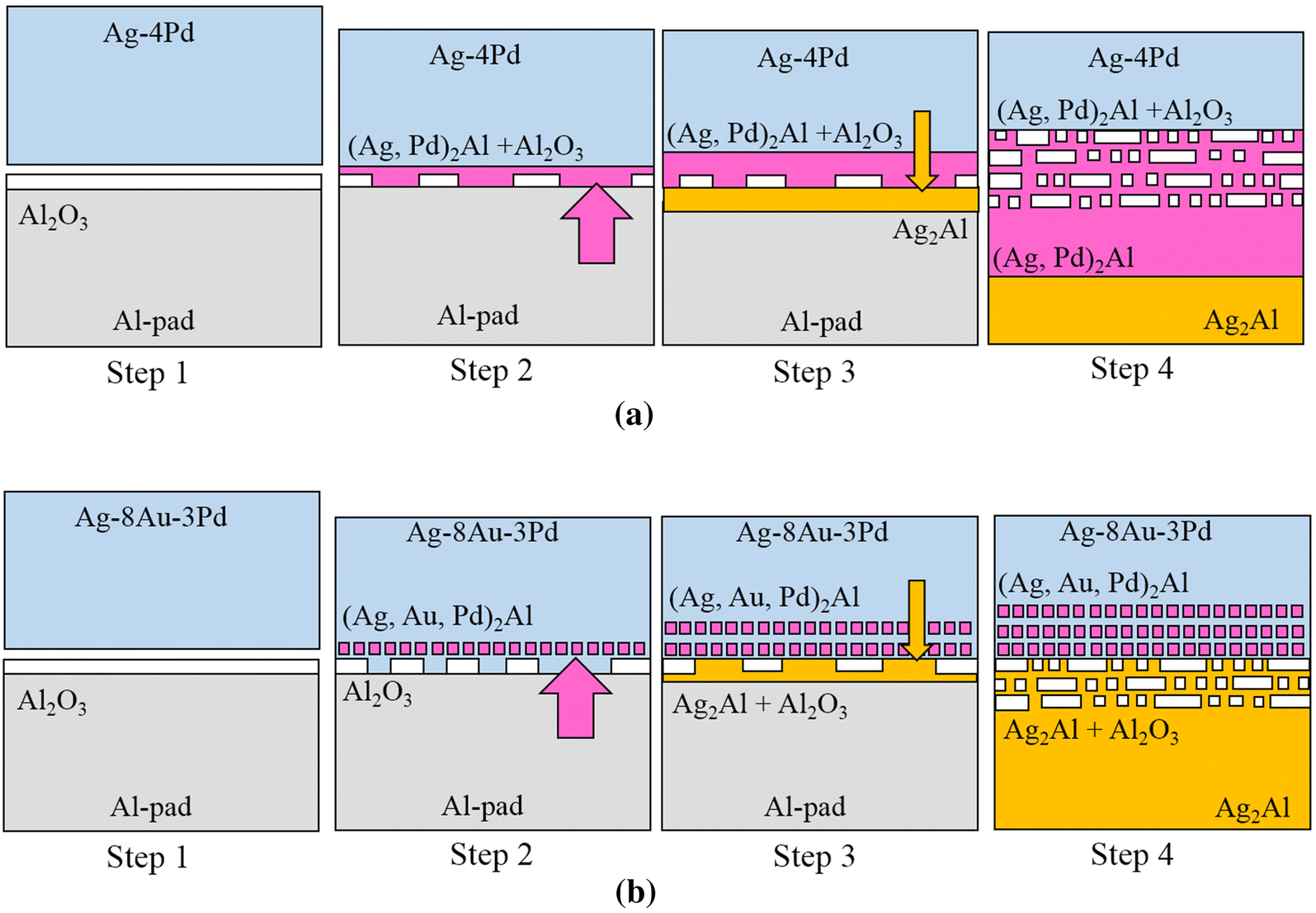 Effect Of Au Addition On The Microstructure And Properties Ag 4pd Crystal Focus Wiring Diagrams Open Image In New Window