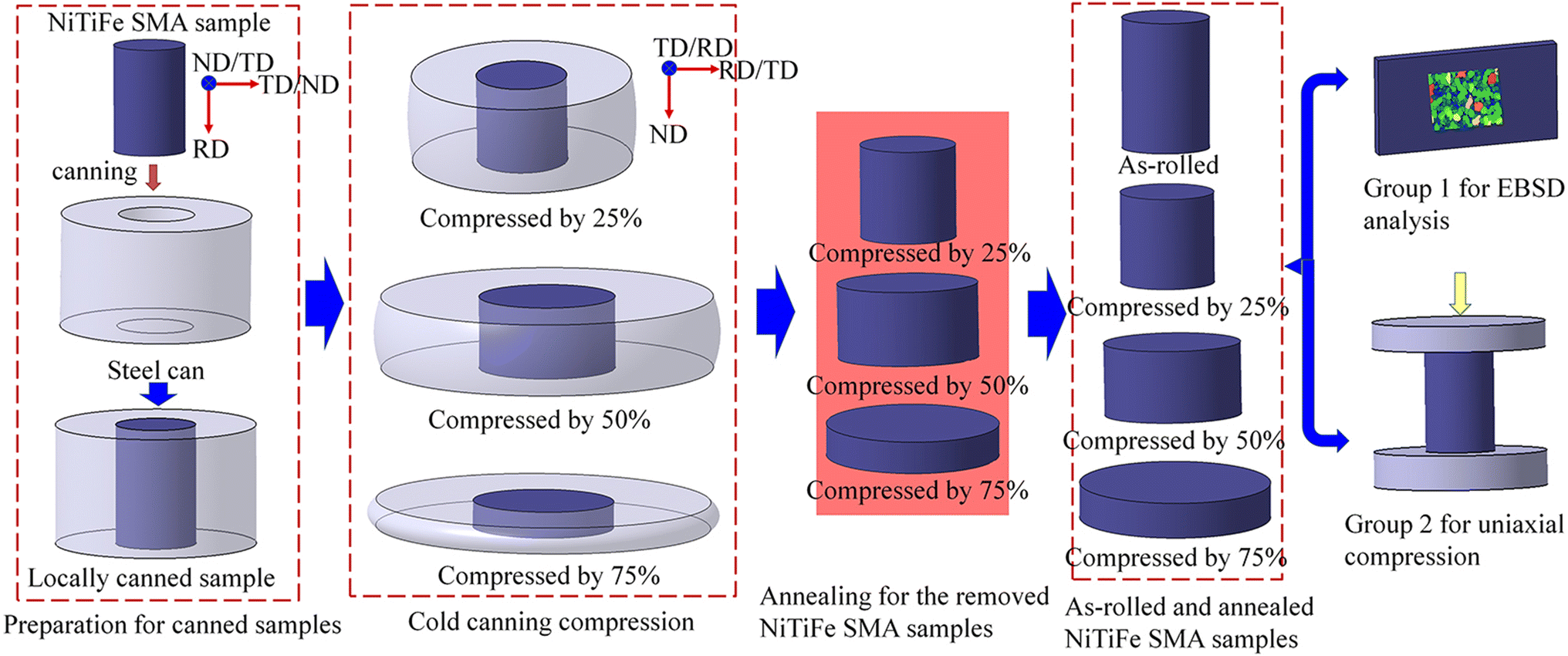 Influence of Degree of Deformation on Static Recrystallization