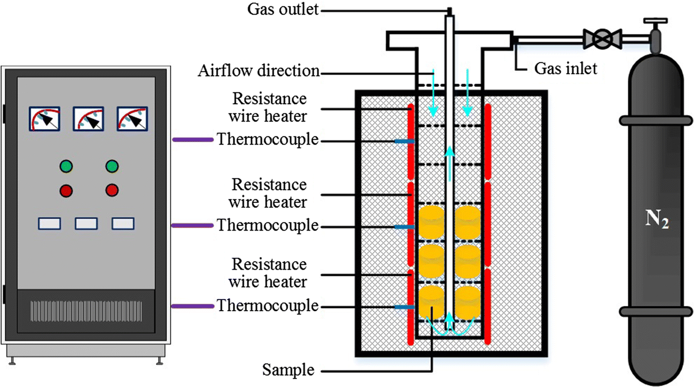 Transient Interaction Between Reduction And Slagging Reactions Of Thermocouple Wire Diagram Fig 4 Schematic