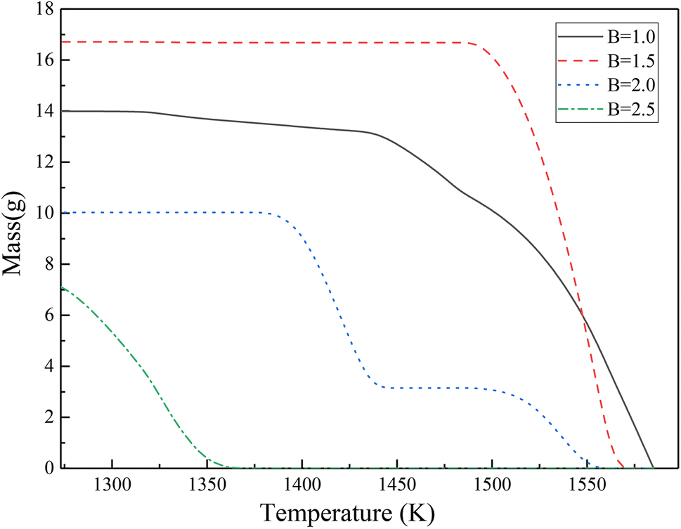 Effects Of Slag Composition On H2 Generation And Magnetic