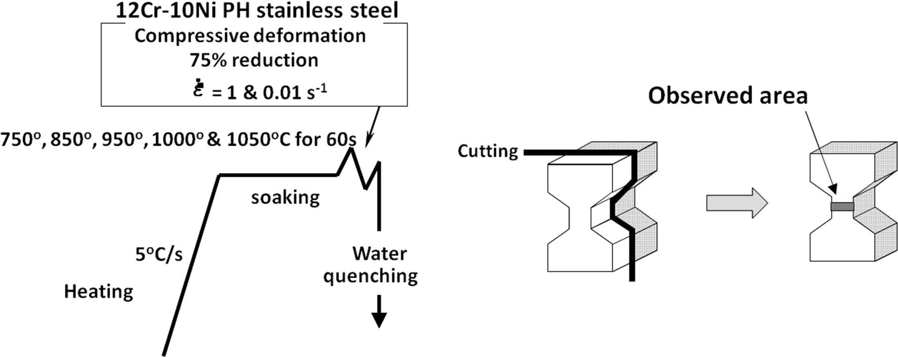 Effect Of Zenerholloman Parameter On The Prior Austenite Grain Size 850 Gas Furnace Schematic Fig 1