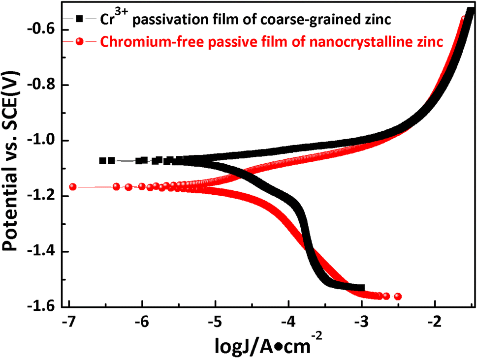 Alternative Chromium-Free Passivation Combined with Nano