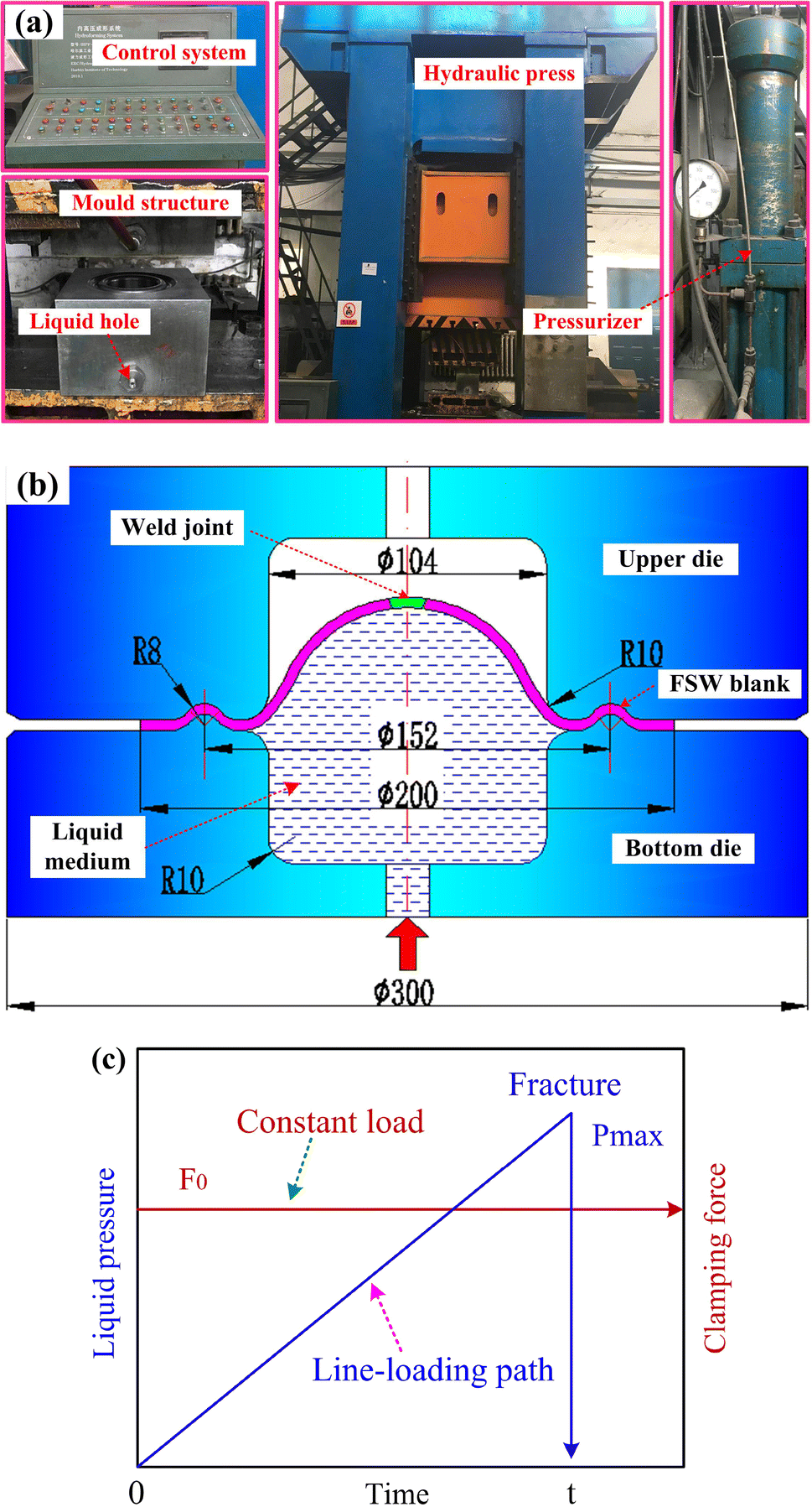 Enhancing Formability Of Aa2219 Aluminum Alloy Friction Stir Welded This Is The Hydraulic Circuit Diagram For A Typical Open Center Hydro Image In New Window
