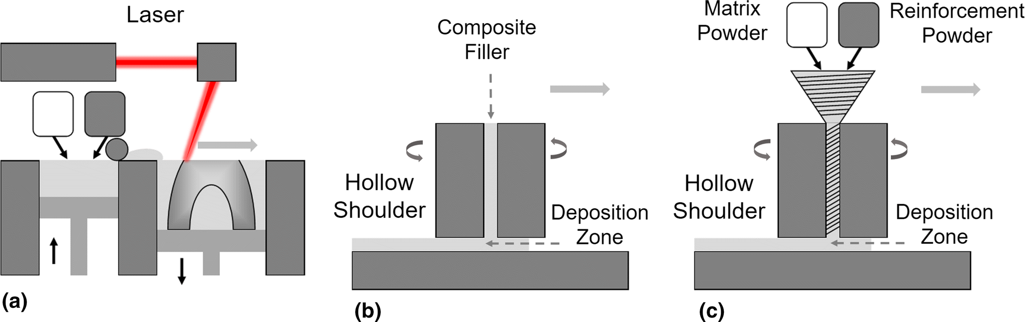 A Perspective on Solid-State Additive Manufacturing of