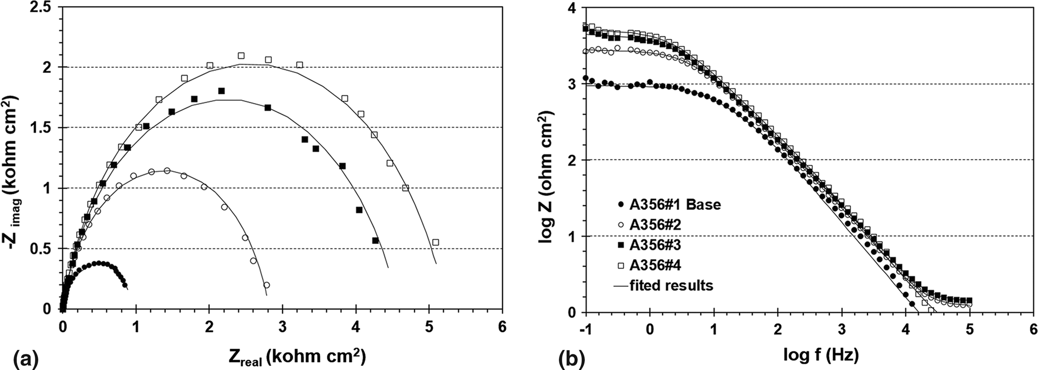 Corrosion Behavior Of B And Ti Grain Refined Sr Modified A356 Four Resistors In Parallel A Circuit 4 Kilohms 7 10 Open Image New Window
