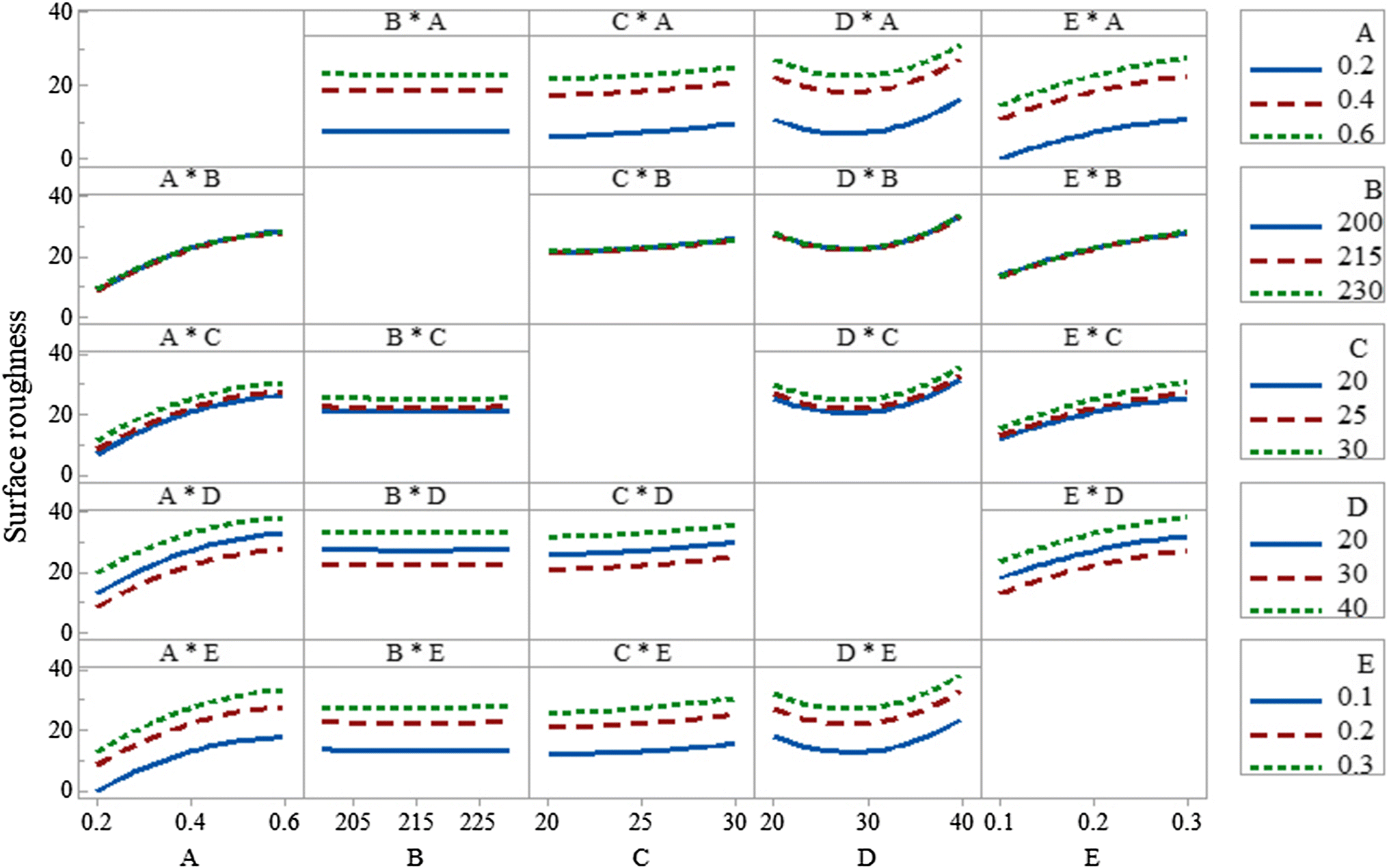 Experimental Investigations for Optimizing the Extrusion