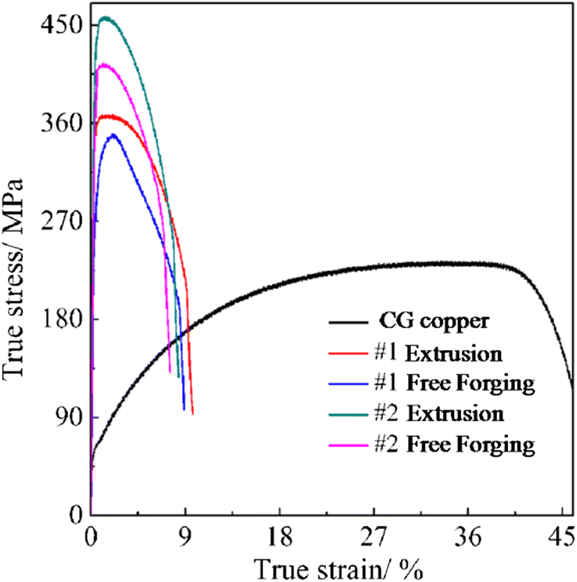 Microstructure and Mechanical Properties of Copper Billets