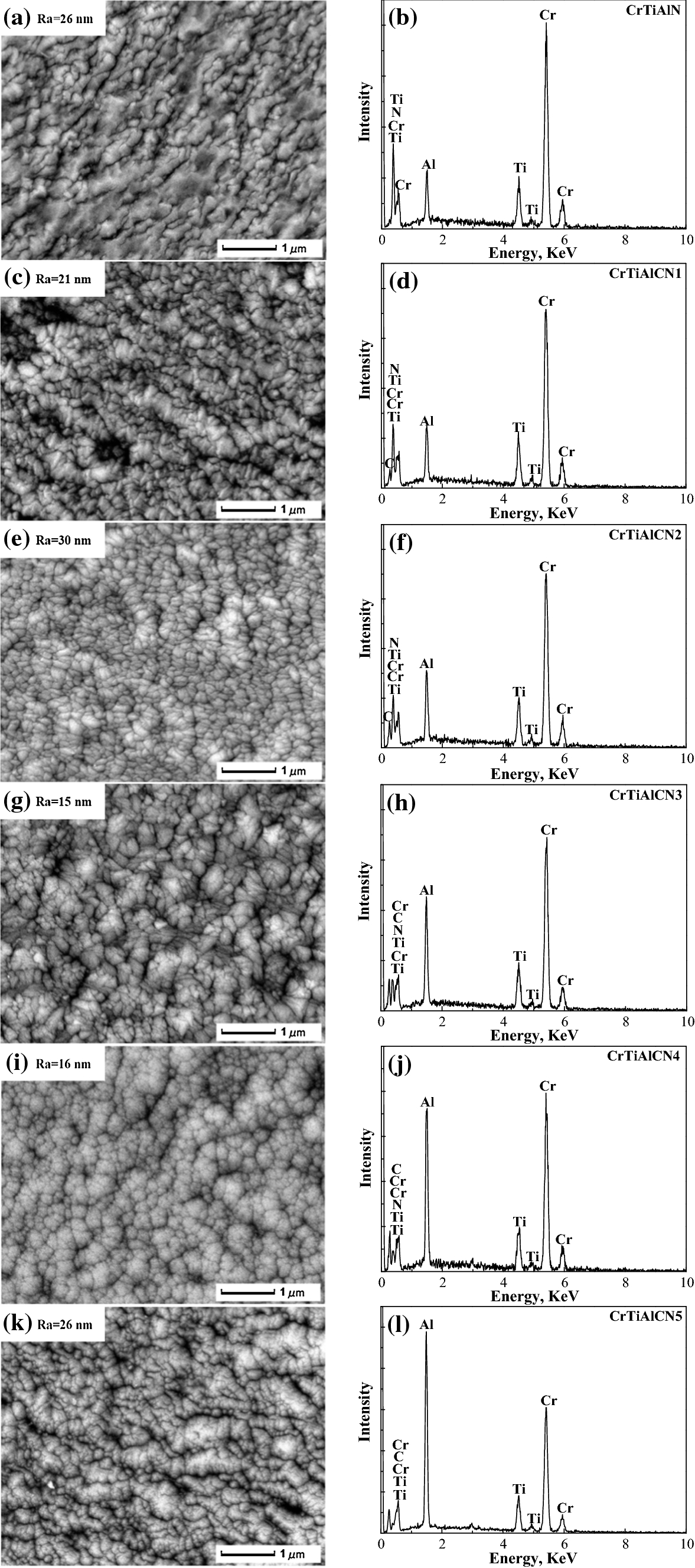 Structure and Tribological Properties of CrTiAlCN Coatings