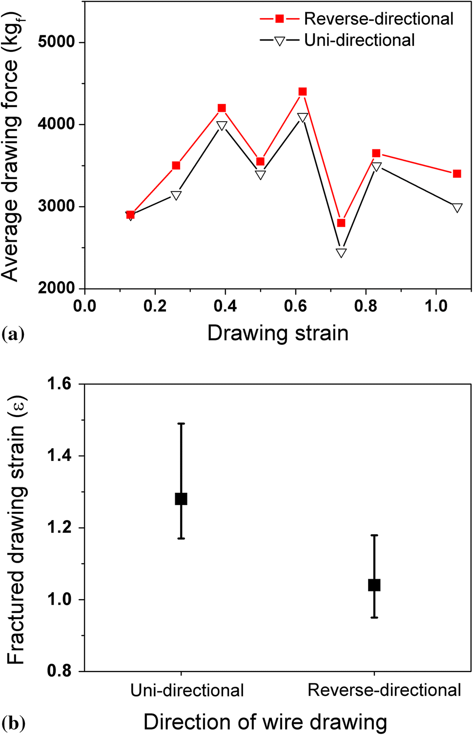 Drawing Direction Effect on Microstructure and Mechanical Properties