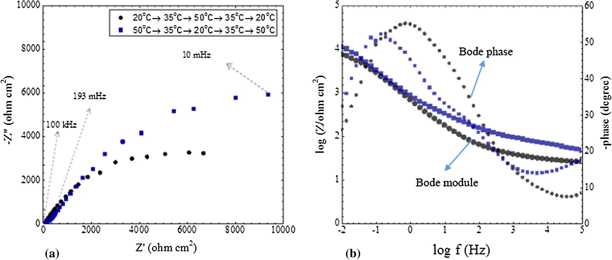 Influence of Temperature Variation on the Formation and