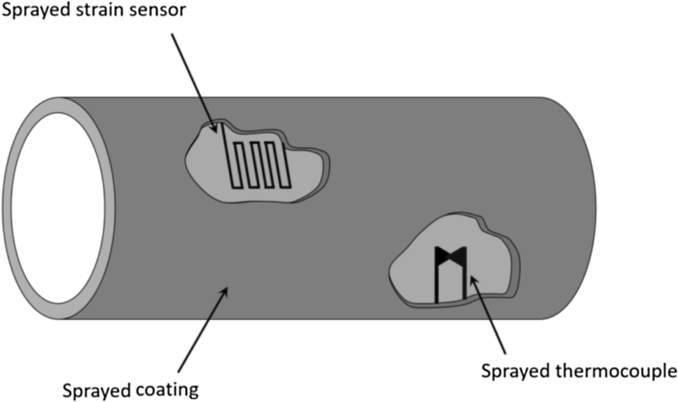 Beyond Traditional Coatings: A Review on Thermal-Sprayed