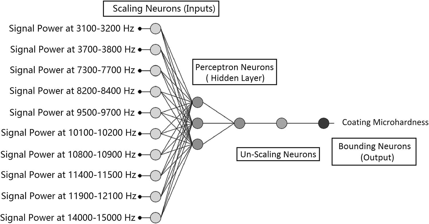 Aeroacoustics and Artificial Neural Network Modeling of Airborne