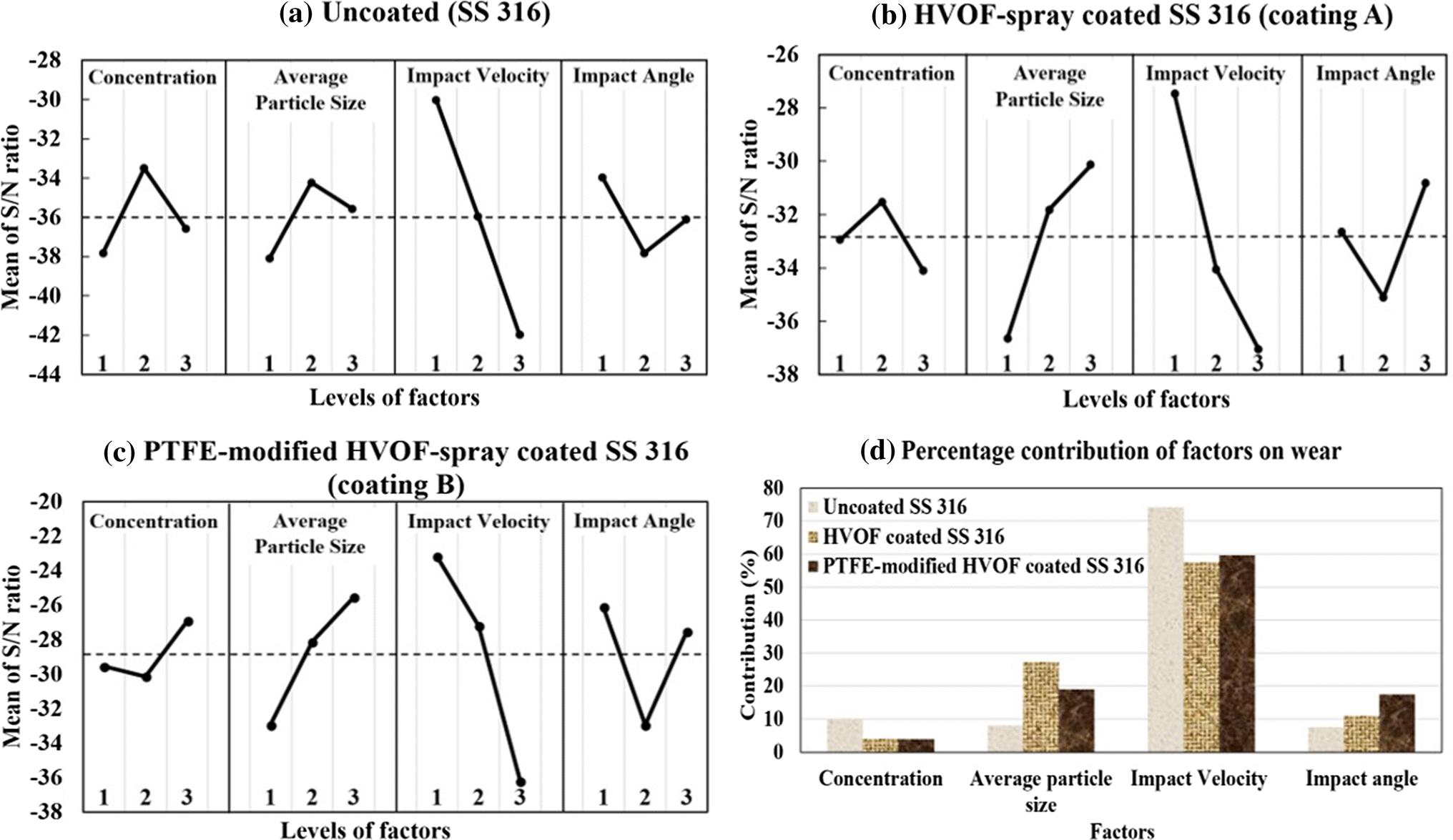Slurry Erosion Behavior of HVOF-Sprayed WC-10Co-4Cr Coated
