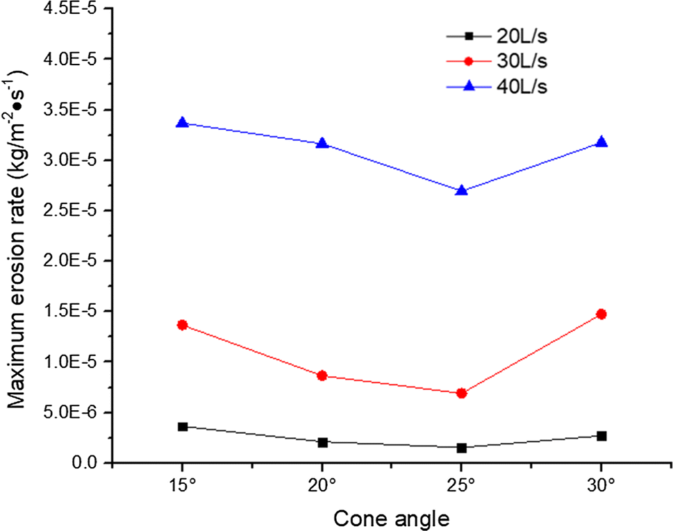 Effect of the Spool Cone Angle on the Erosion of a Novel