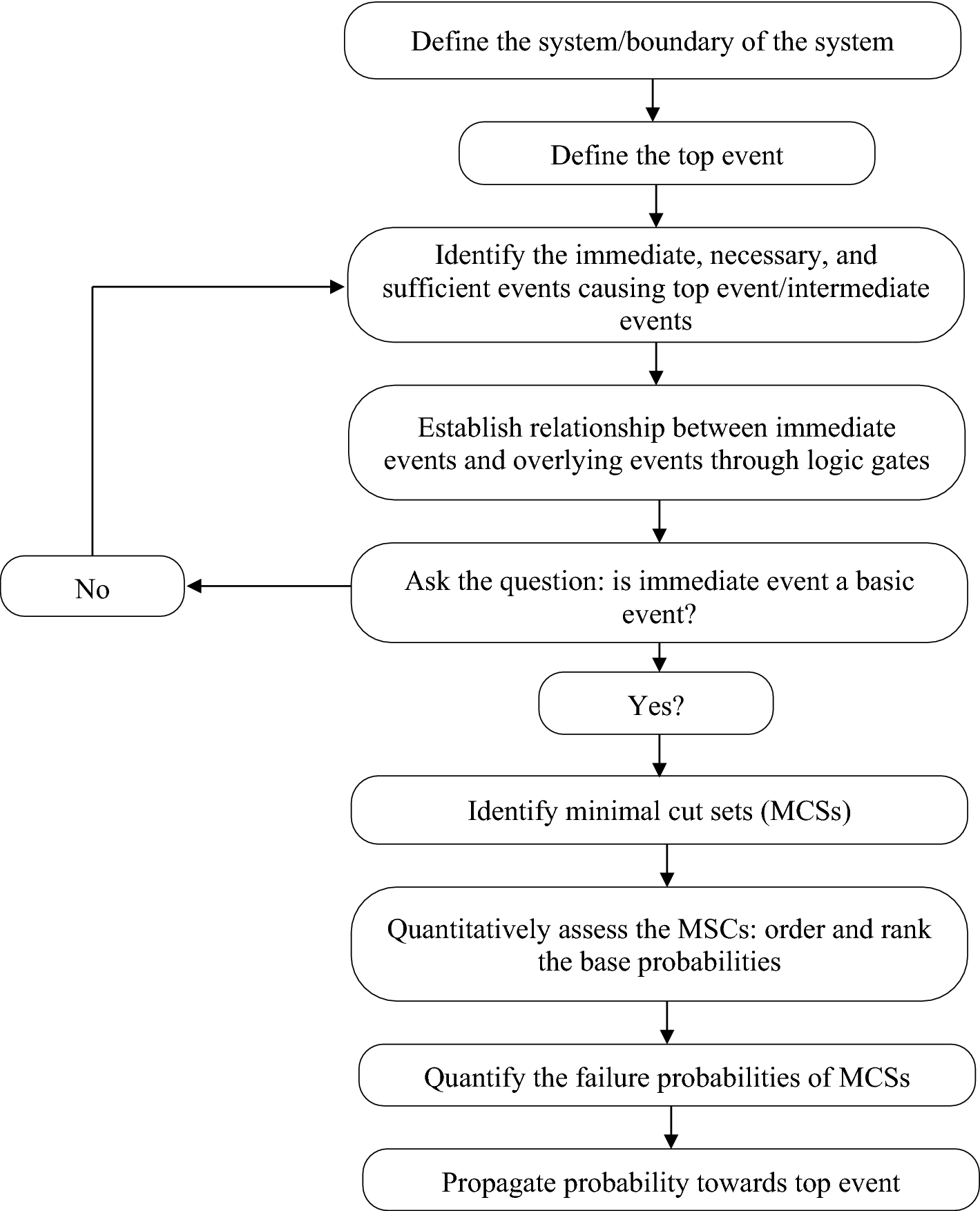 Methodologies for Assessing Risks of Accidents in Chemical Process