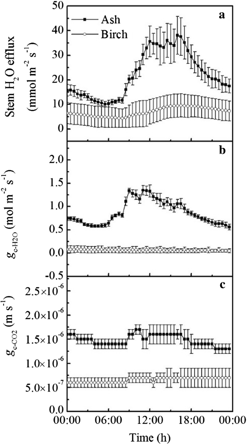 11676_2018_737_Fig1_HTML stem radial co2 conductance affects stem respiratory co2 fluxes in