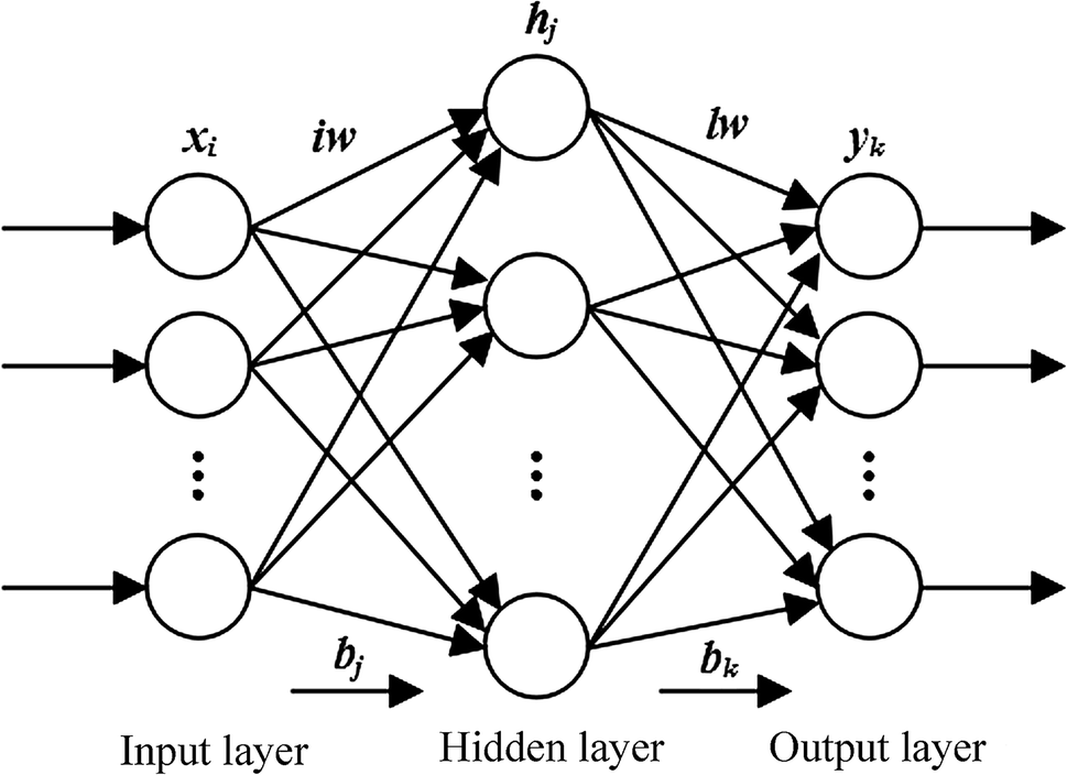 Bp Neural Networks And Random Forest Models To Detect Damage By