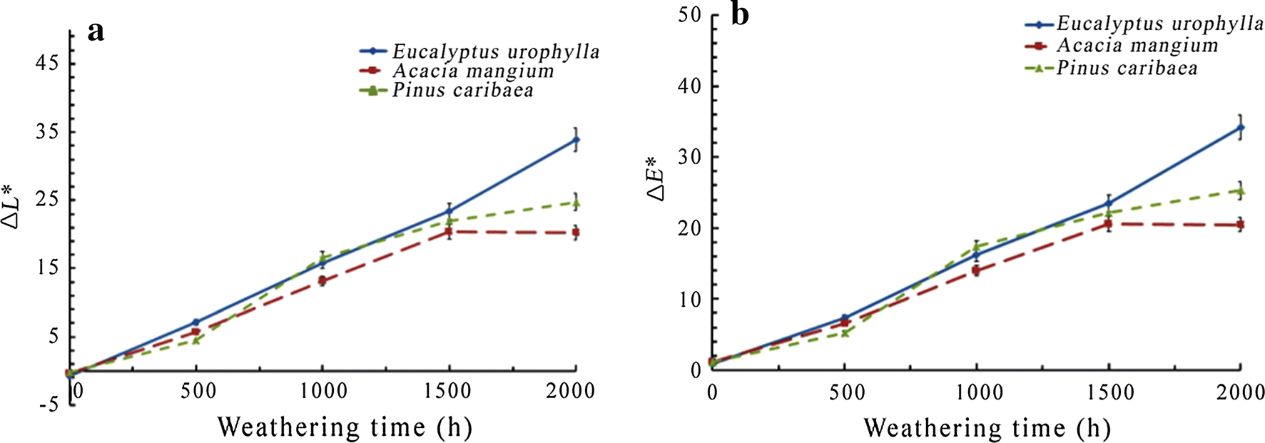 Effect of three tree species on UV weathering of wood flour