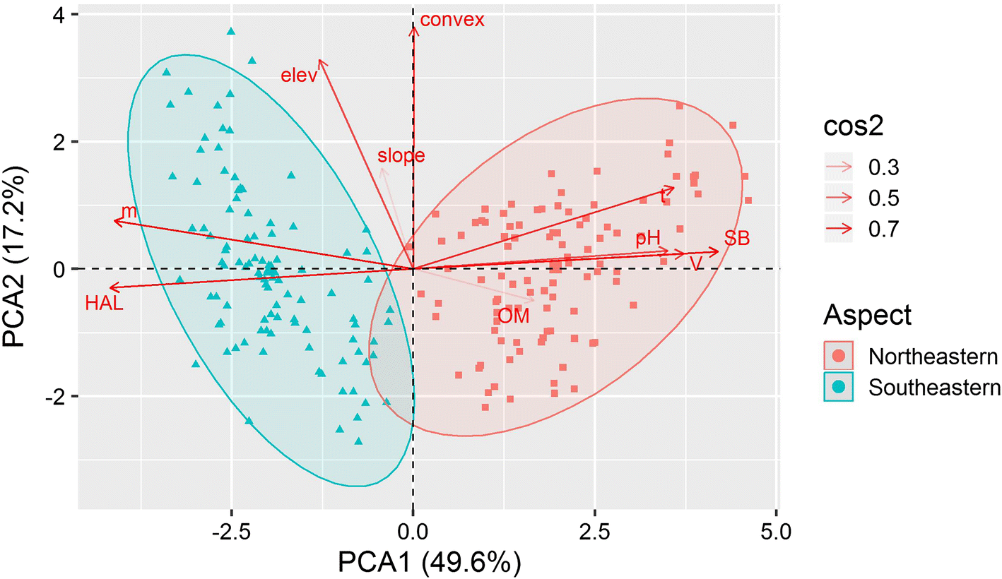 Fine-scale habitat differentiation shapes the composition
