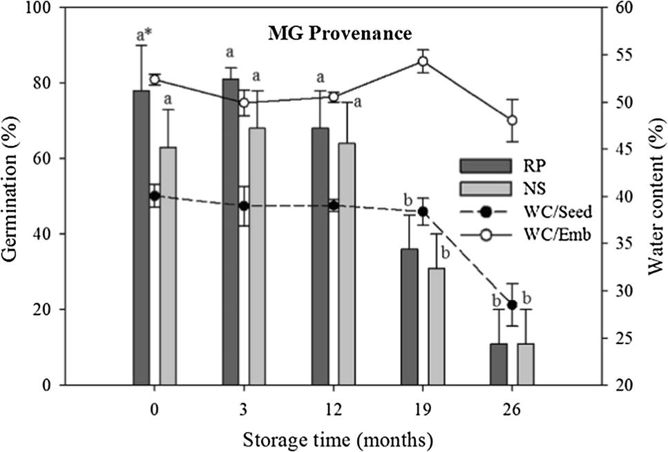 Viability of recalcitrant Araucaria angustifolia seeds in