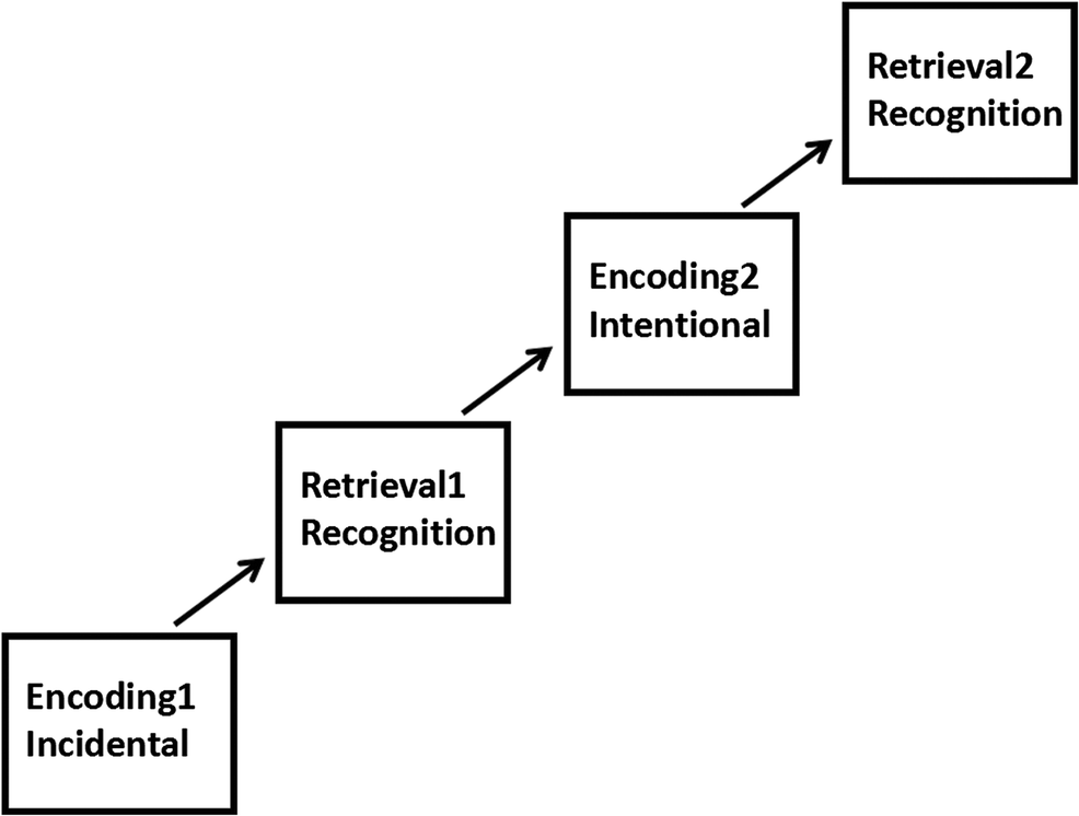 Effect of emotional enhancement of memory on recollection
