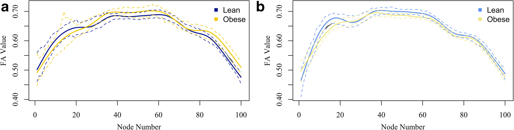 White matter integrity disparities between normal-weight and
